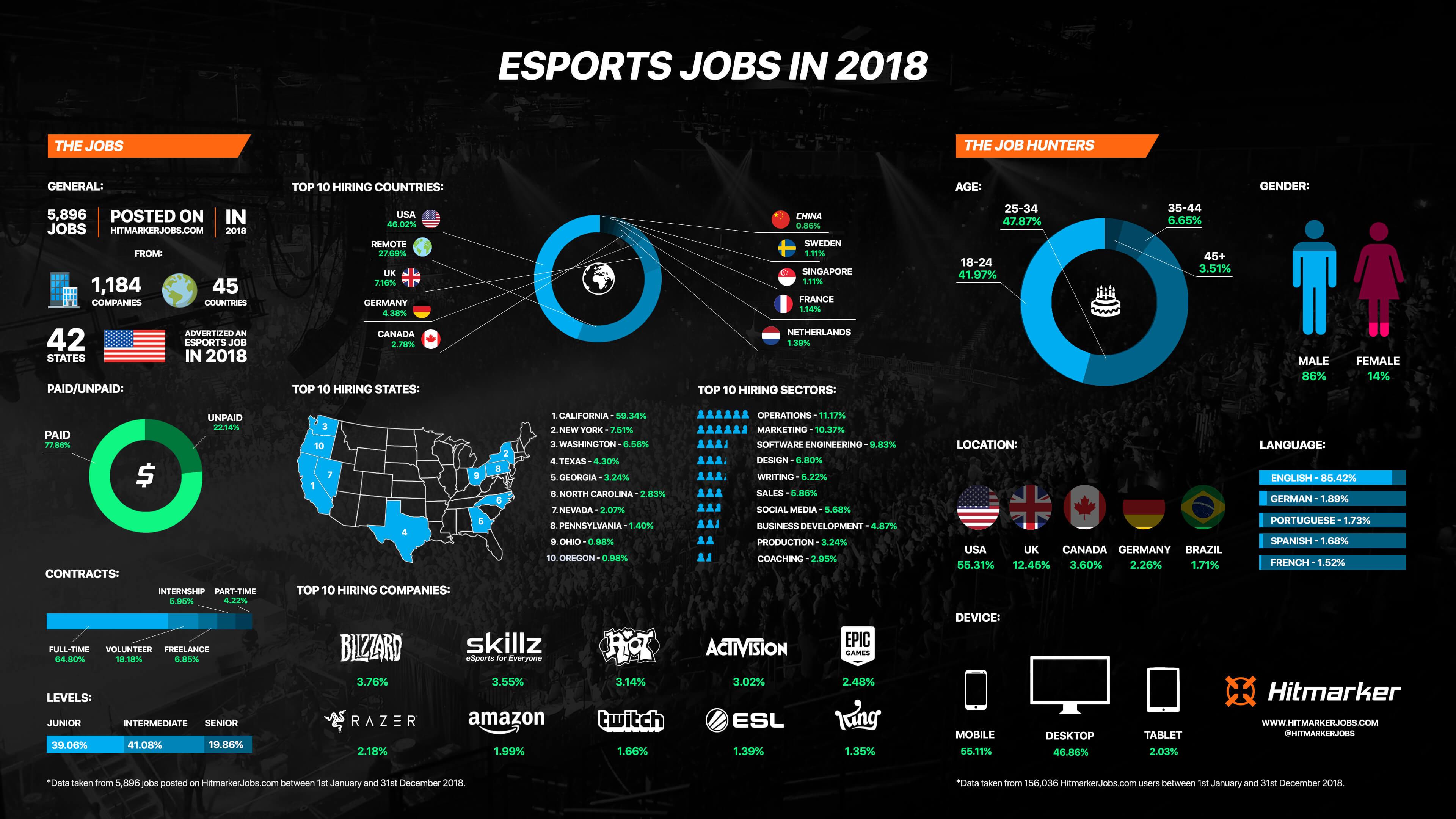 Infografía: Las oportunidades laborales de los eSports en 2018