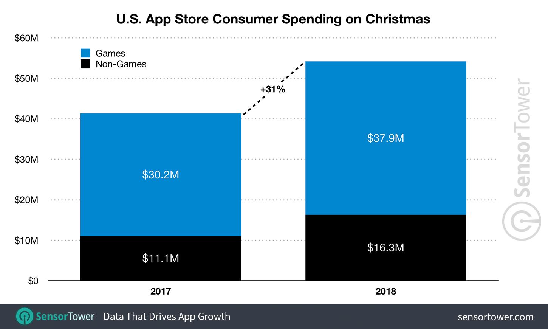 Los americanos gastaron 54 millones de dólares en apps de iOS solo en el día de Navidad