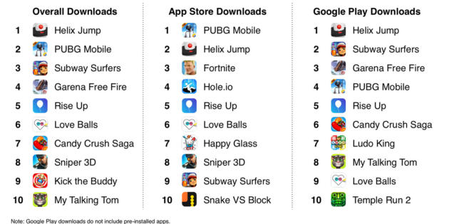 Helix Jump y PUBG Mobile fueron los juegos móviles más descargados de 2018