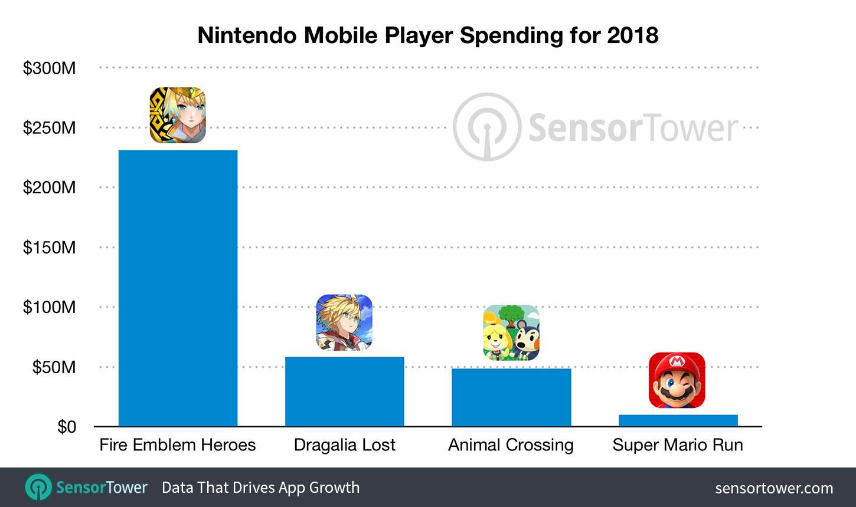 Los juegos móviles de Nintendo han ingresado 348 millones de dólares en 2018