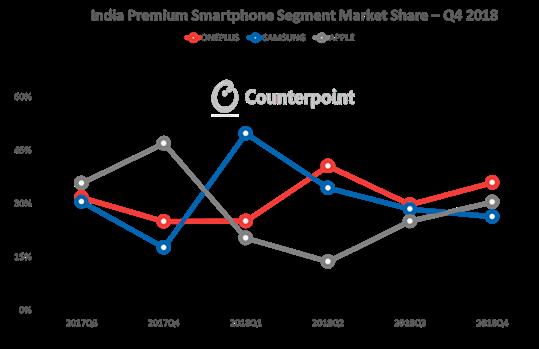 OnePlus se consolida como la marca de smartphones de gama alta más vendida en India