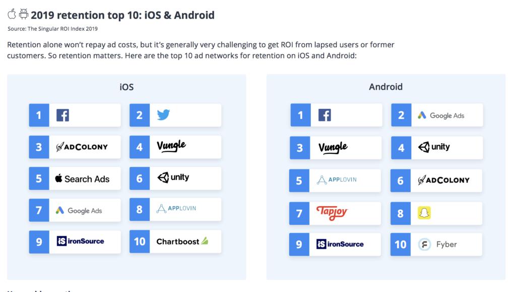 Facebook y Google son las redes de anuncios con más ROI para los marketeros móviles