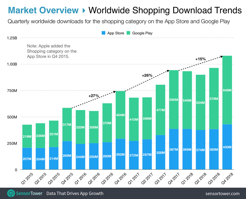 Estas son las apps de compras más populares desde 2015