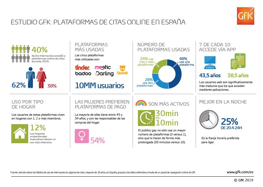 Tinder, Badoo, Meetic, Grindr y Edarling son las apps de citas más usadas en España