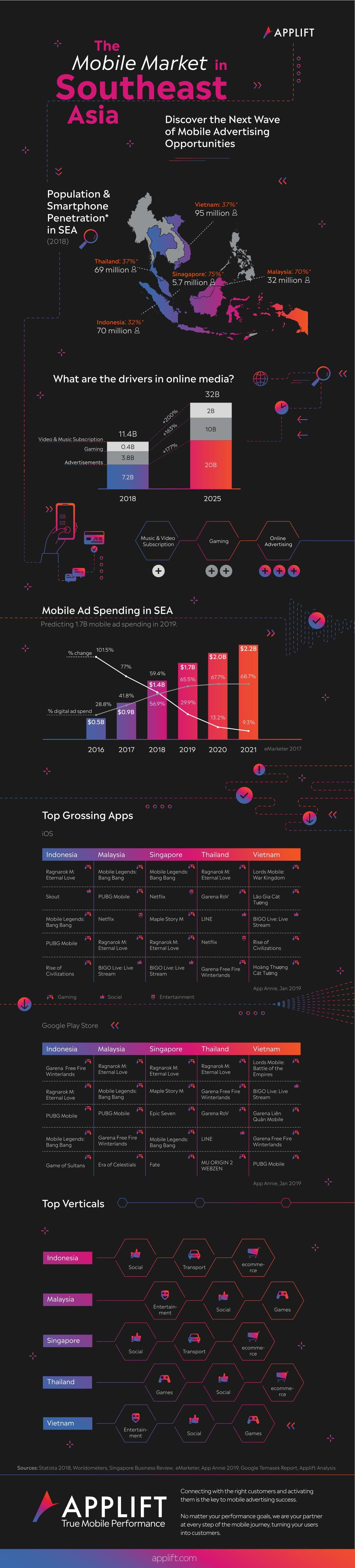 Infografía: El Sudeste asiático, la próxima frontera para los desarrolladores de apps