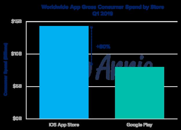 El consumo en la App Store y Google Play alcanza los 22.000 millones de dólares en el Q1