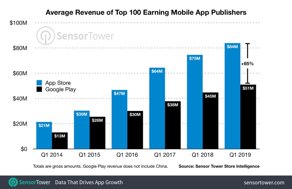 Los cien desarrolladores top de la App Store ganan un 65% más que los de Google Play