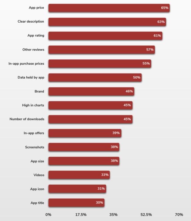 El precio y una descripción clara son los factores que más influyen a la hora de descargar una app