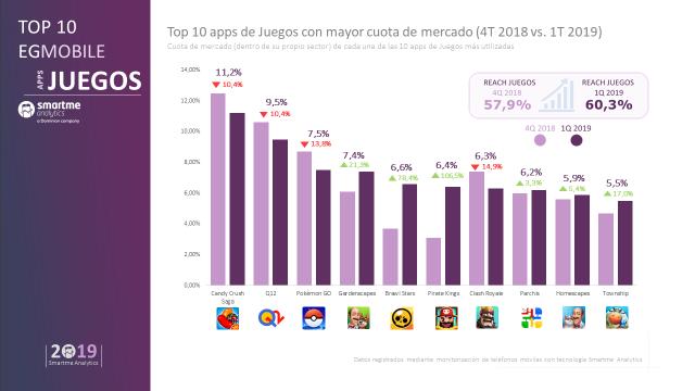 Candy Crush es el juego móvil más jugado en España