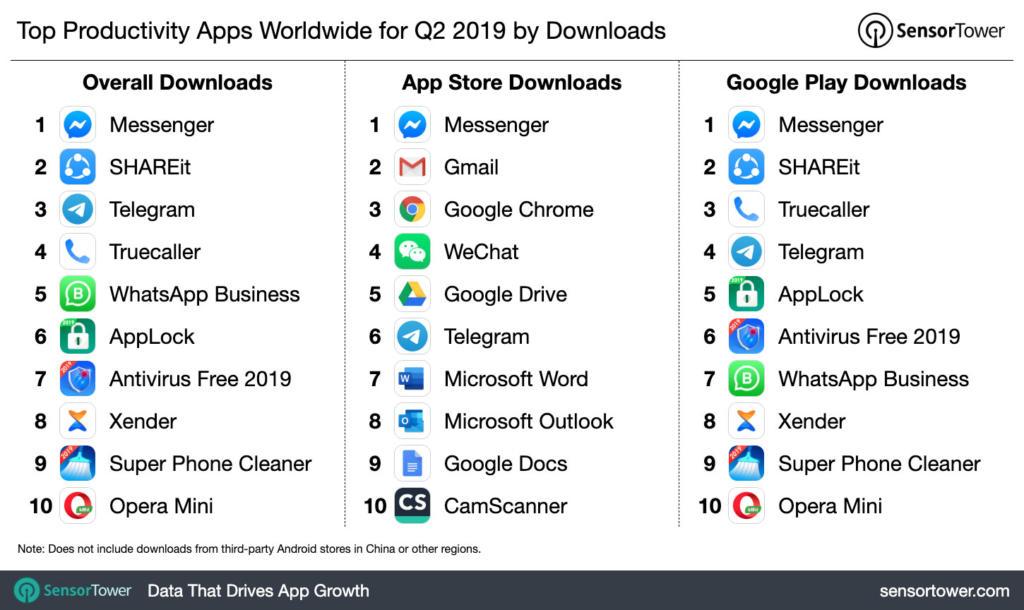 Estas fueron las apps de productividad con más descargas en el segundo trimestre