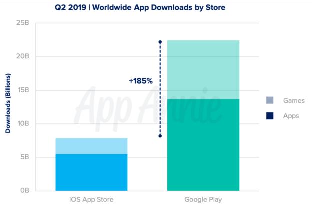 El gasto en apps aumentó un 20% interanual en el segundo trimestre