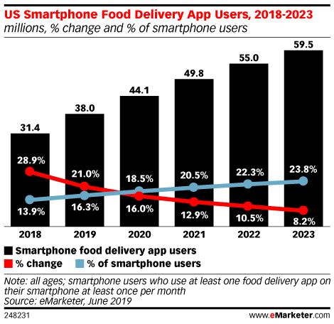 El uso de apps de comida a domicilio ha crecido un 21% en EE.UU