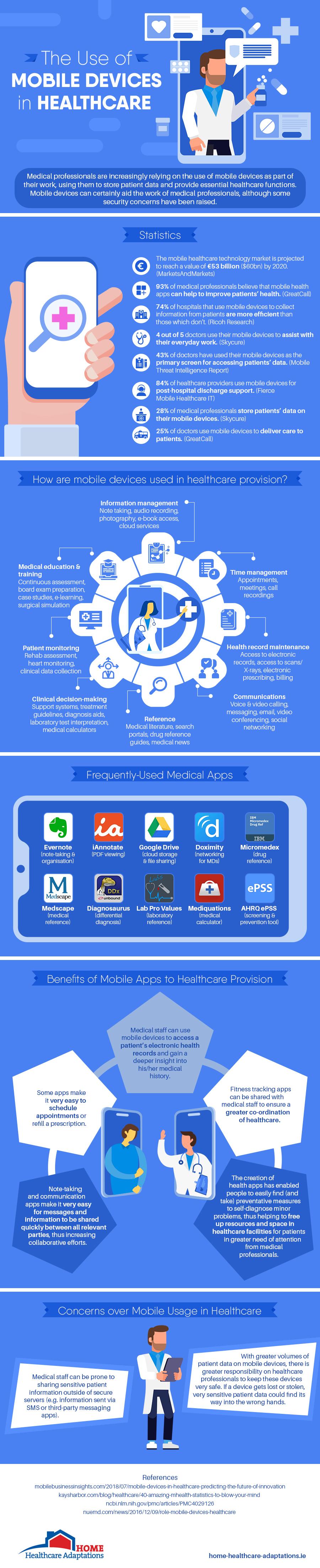 Infografía: Así usan los dispositivos y apps móviles los profesionales de la Salud
