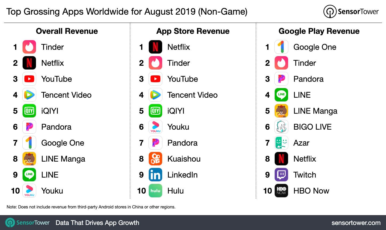 Tinder fue la app que más ingresos obtuvo en agosto a nivel mundial