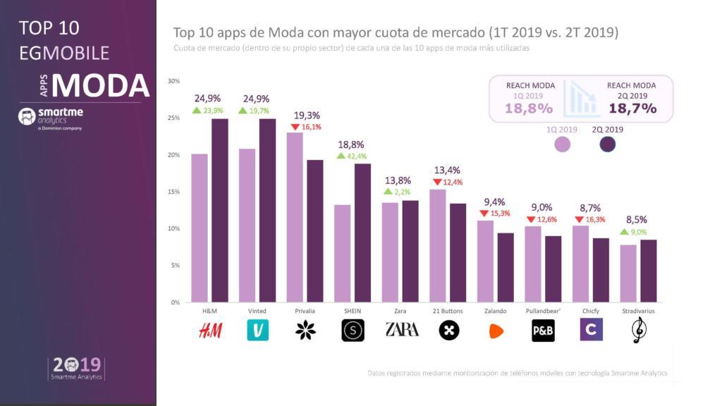 H&M y Vinted son las apps de moda más usadas en España
