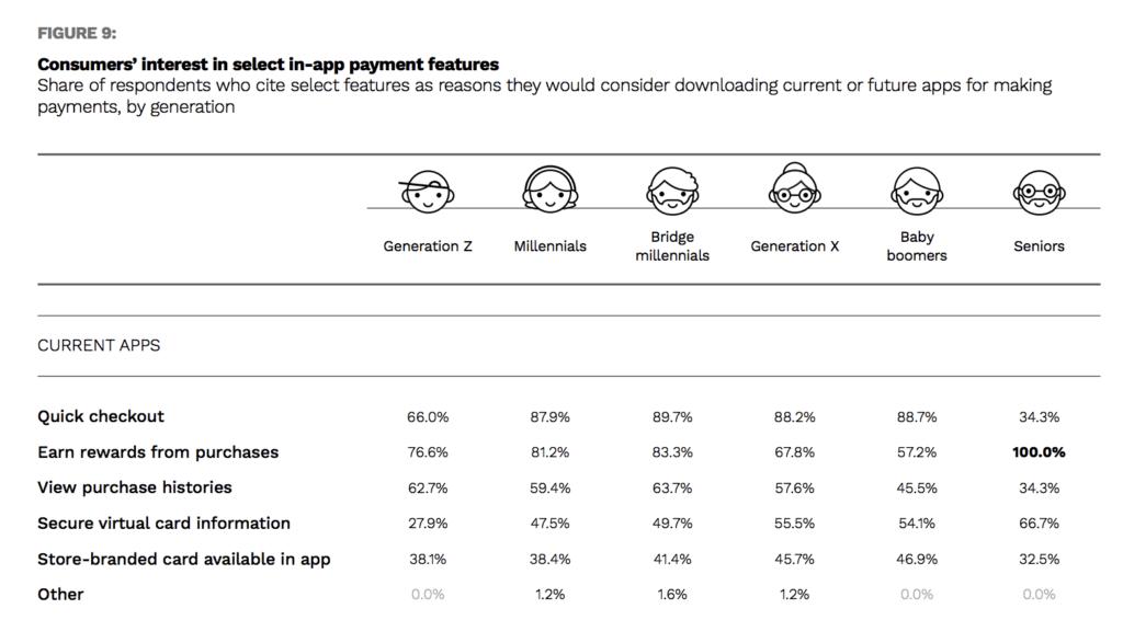 Ocho de cada diez usuarios tienen 5 o menos apps de compras instaladas en sus smartphones