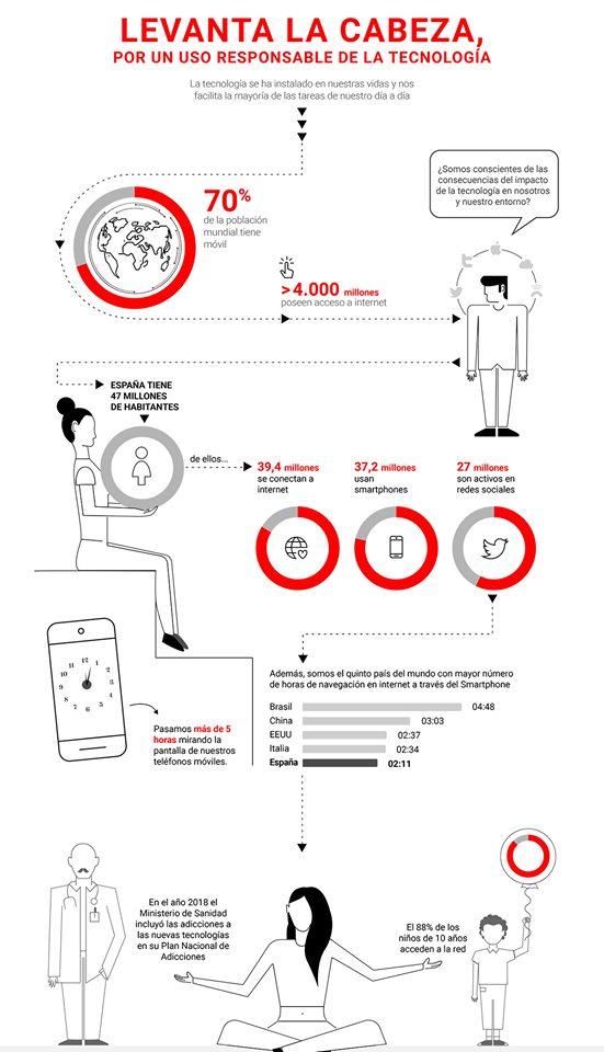Levanta la cabeza, la app para saber cómo de adicto eres al móvil