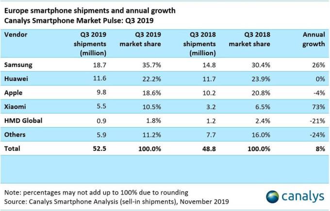 Los envíos de smartphones en Europa crecen un 8% interanual