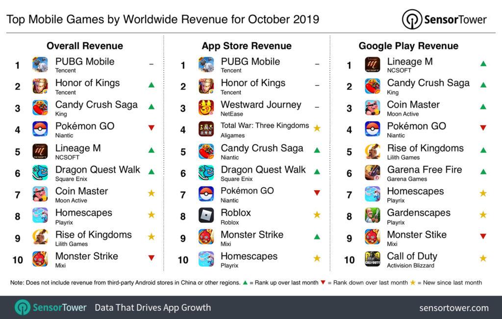 Estos fueron los juegos móviles que más dinero ingresaron en octubre a nivel mundial