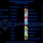 Facebook Messenger y Garena Free Fire fueron la app y el juego móvil más descargados de 2019