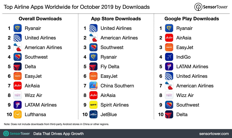 Estas son las apps de aerolíneas más descargadas