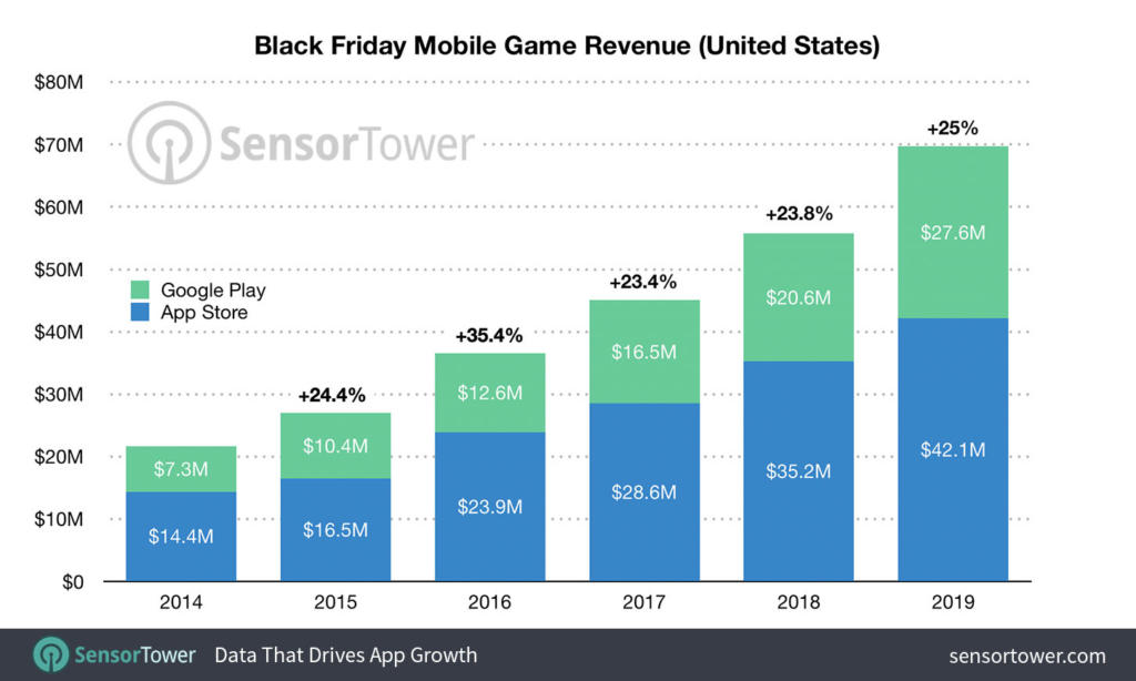 El Black Friday fue el día con mayor gasto en juegos móviles en EE.UU de la historia