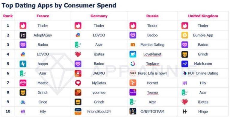 El gasto en apps de dating se ha duplicado en los últimos 2 años
