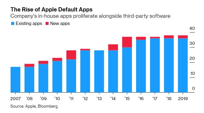 ¿Adiós a las apps de Apple preinstaladas en el iPhone?