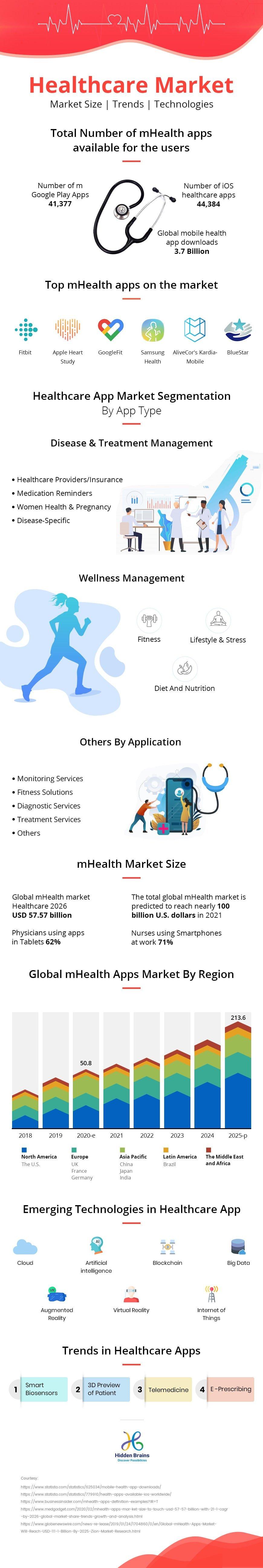 Infografía: Así es el enorme mercado de las apps de salud