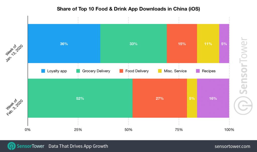 ¿Cómo ha afectado el coronavirus a las apps en China?