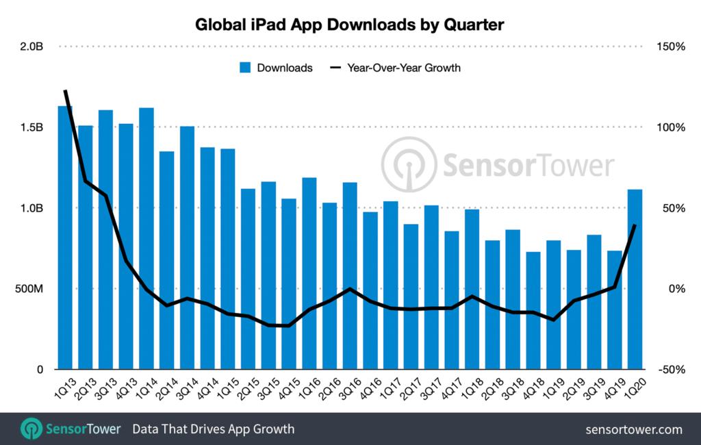 Las descargas de apps para iPad aumentaron un 40% en el primer trimestre debido a las cuarentenas