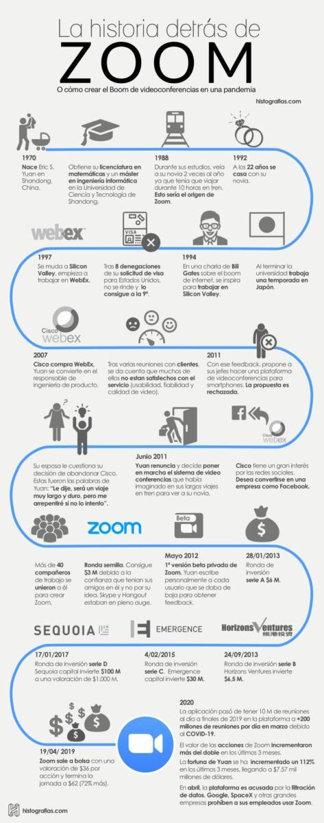 La historia de Zoom, la app que se vino arriba con el coronavirus
