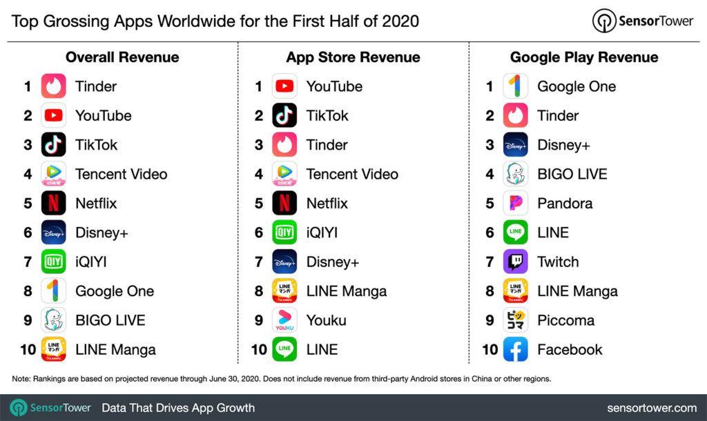 El gasto en apps aumentó un 23,4% en la primera mitad de 2020
