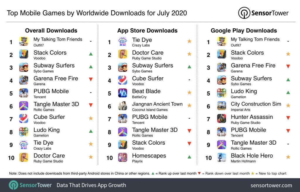 Estos fueron los juegos móviles más descargados en julio a nivel mundial
