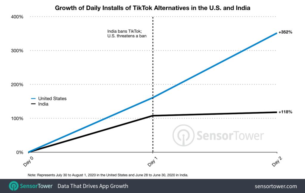 La amenaza de veto a TikTok en EE.UU hace crecer a sus apps rivales un 361 por ciento