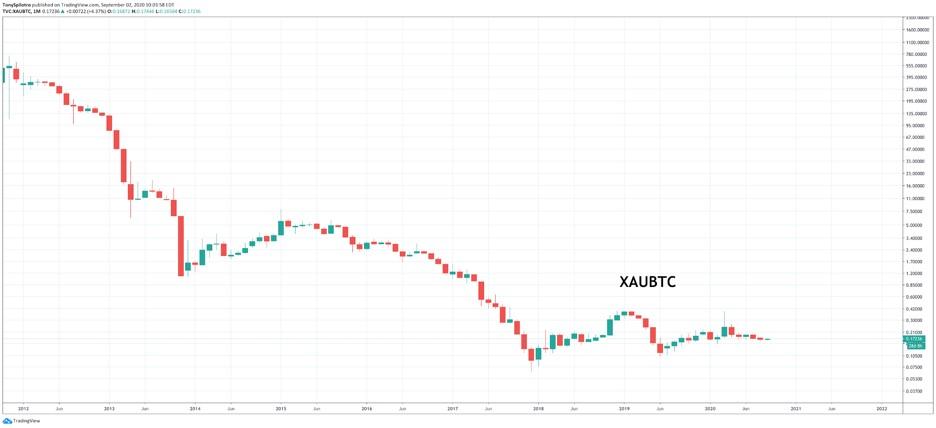 Análisis de PrimeXBT: ¿Se alejará la fiebre del oro de la carrera alcista del Bitcoin?