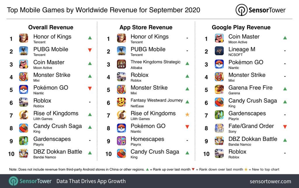 Estos fueron los juegos móviles que más dinero amasaron en septiembre