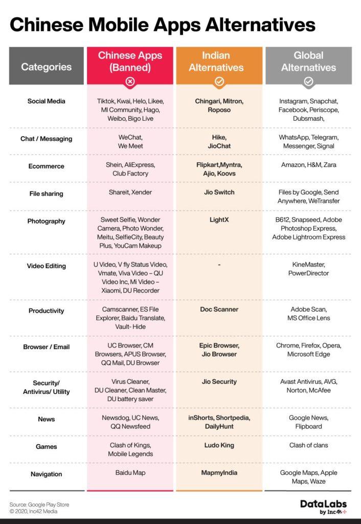 Todas las apps chinas que han sido prohibidas y sus alternativas