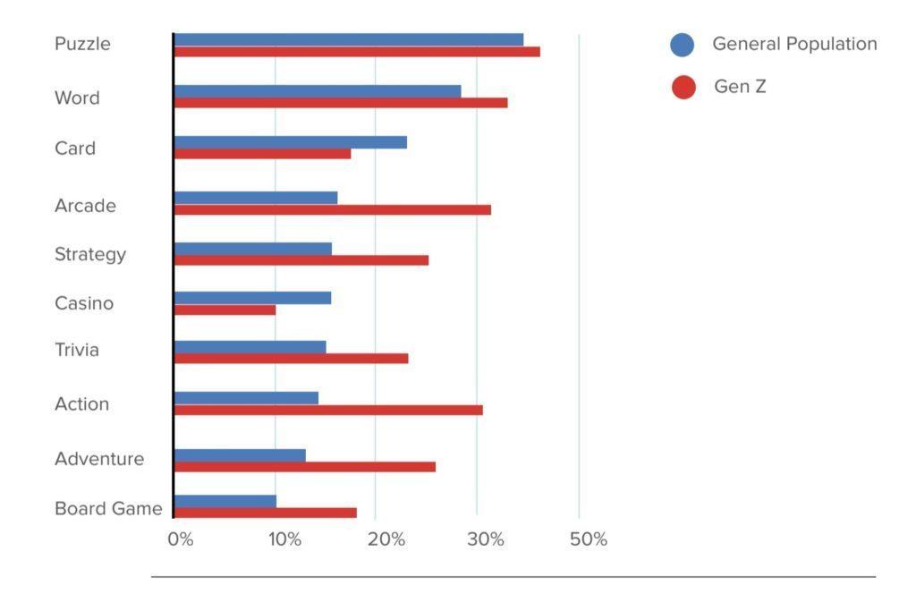 ¿Cómo juegan al móvil los usuarios de cada generación?