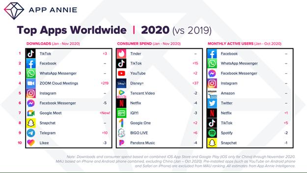 El gasto en apps en 2020 ha aumentado un 25% hasta los 112.000 millones de dólares