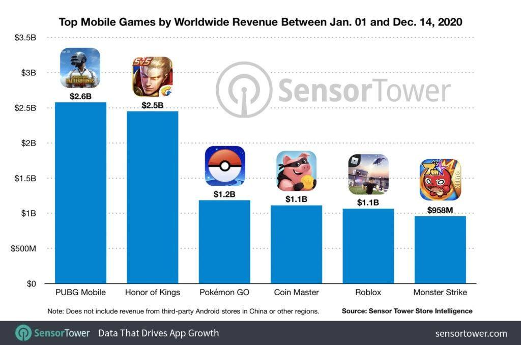 PUBG Mobile ha sido el juego móvil que más ingresos ha obtenido en 2020