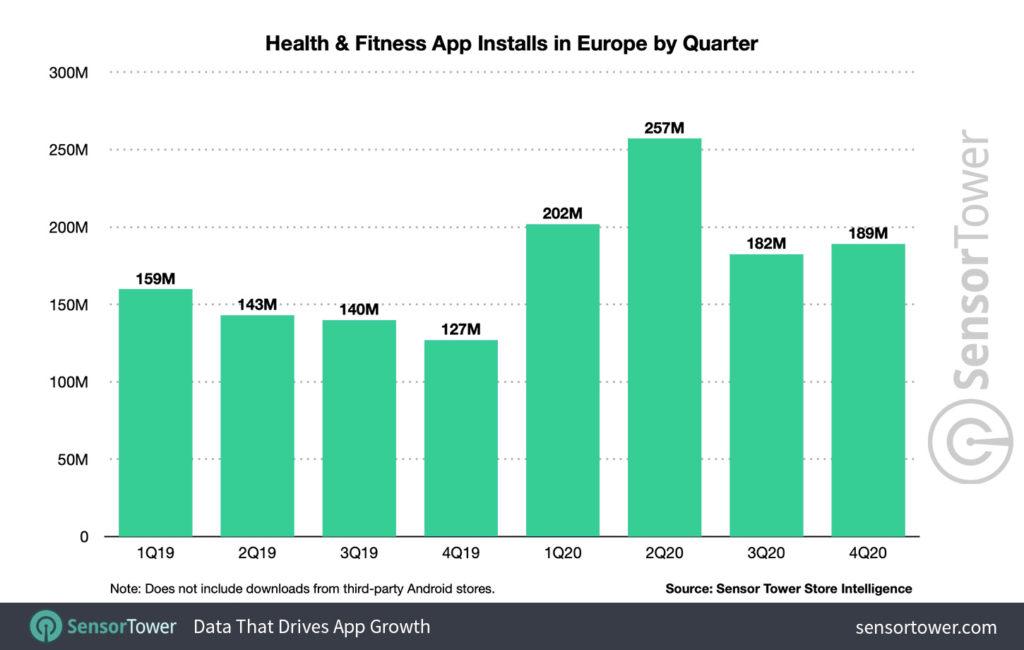 El gasto en apps de fitness y salud se elevó un 70% el año pasado en Europa