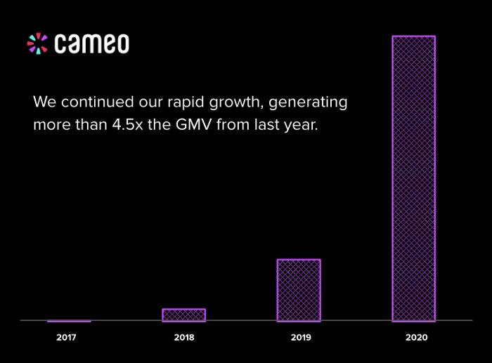 Cameo, la app donde los famosos cobran por videomensajes, facturó más de 100 millones de dólares en 2020