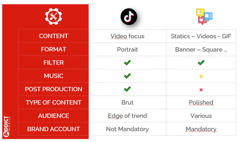 Cómo gestionar las campañas de app install con buenos resultados en TikTok