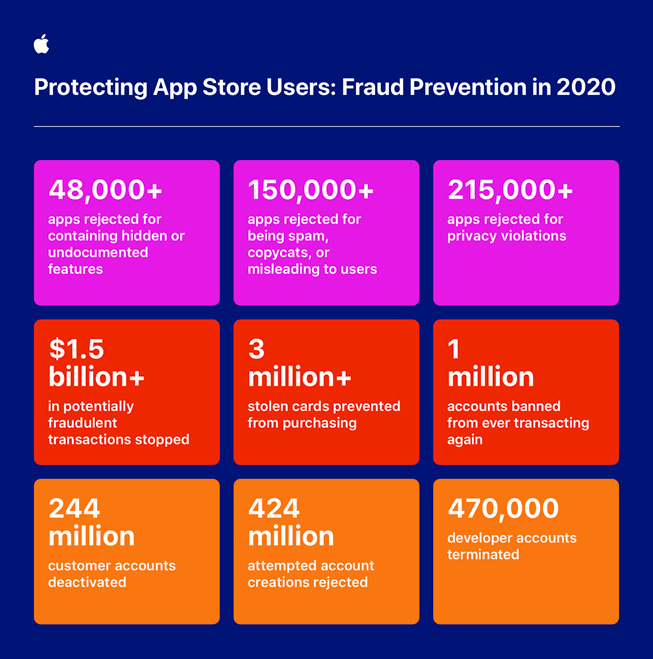 Apple evitó en 2020 que más de 215.000 apps que violaban la privacidad entraran en la App Store