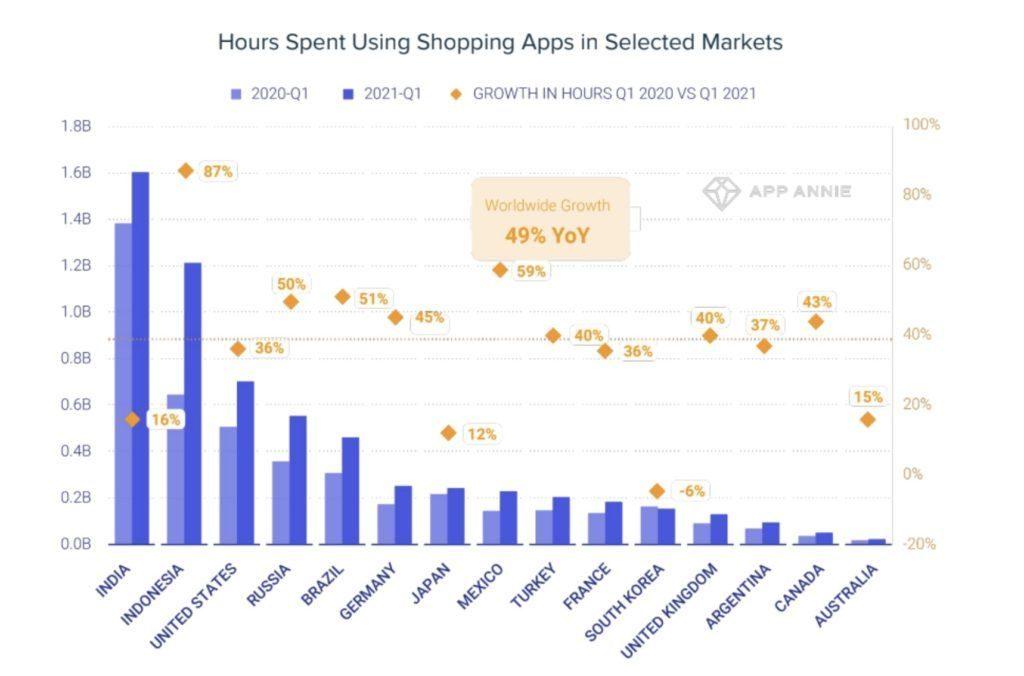 Los usuarios pasan un 49% más de tiempo en apps de tiendas y compras que antes de la pandemia