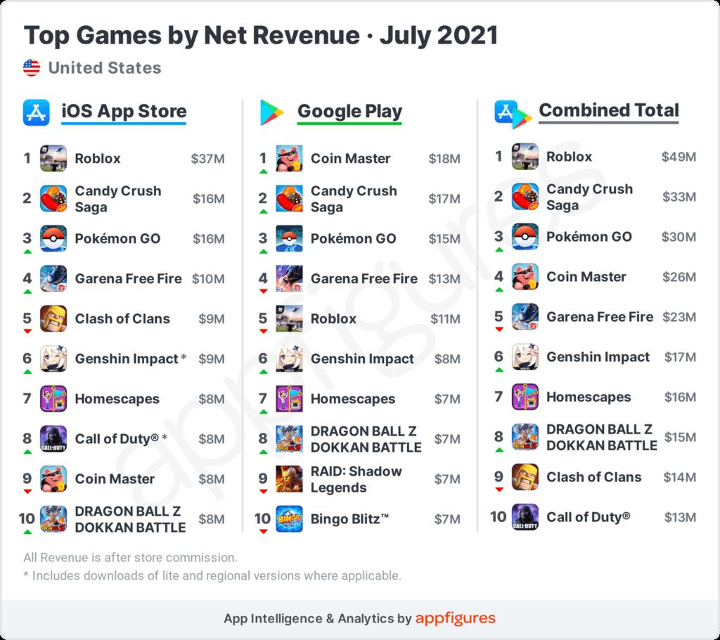 Trading Master 3D fue el juego móvil más descargado en julio