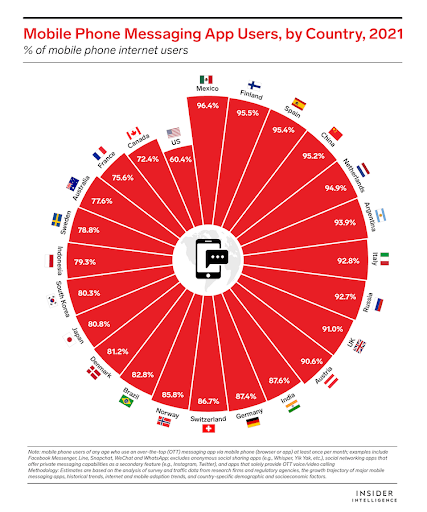 Las apps de mensajería superarán los 3.000 millones de usuarios a nivel mundial este año