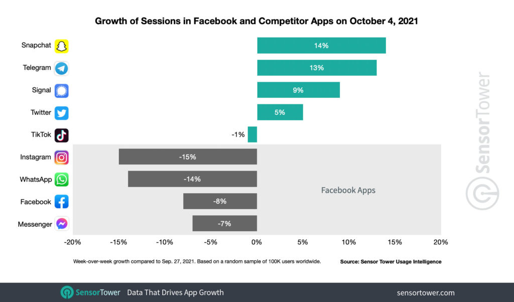 La caída de Facebook, Instagram y WhatsApp hace que el tiempo invertido en apps rivales aumente un 23%